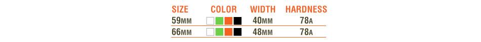 AWOL Wheels chart